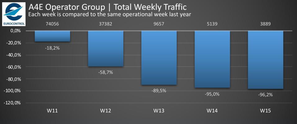 Total Weekly Traffic