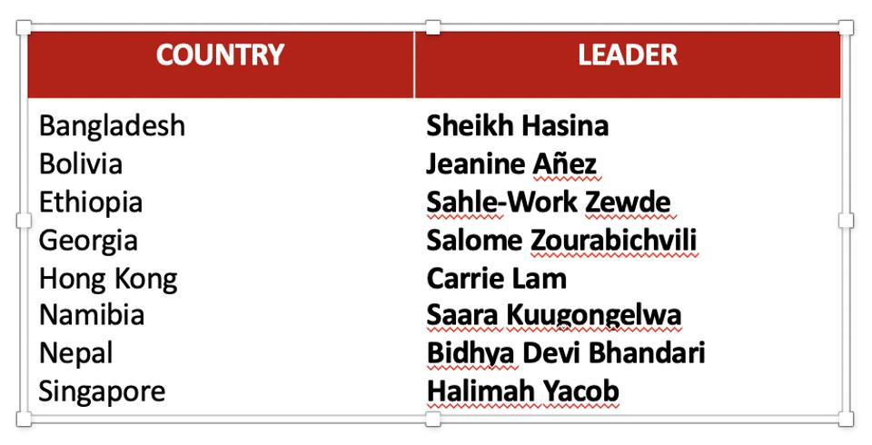 a list of 8 countries and the names of their female leaders