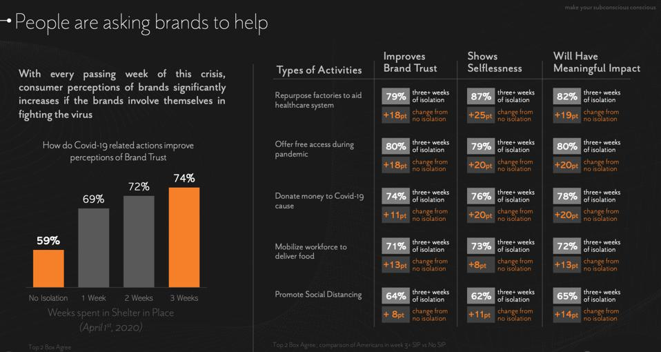 Neuro-Insight looked at brand perception during isolation.