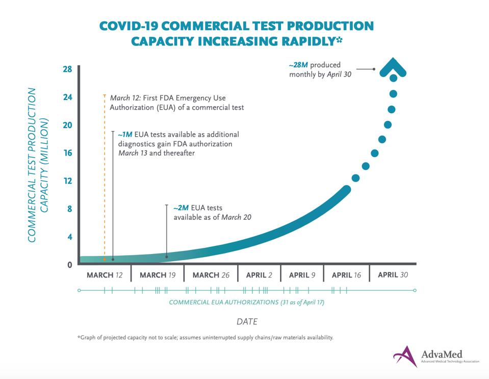 By the end of April, the Advanced Medical Technology Association (AdvaMed) projects the industry will have produced more than 25 million tests that are largely molecular testing for the live virus.