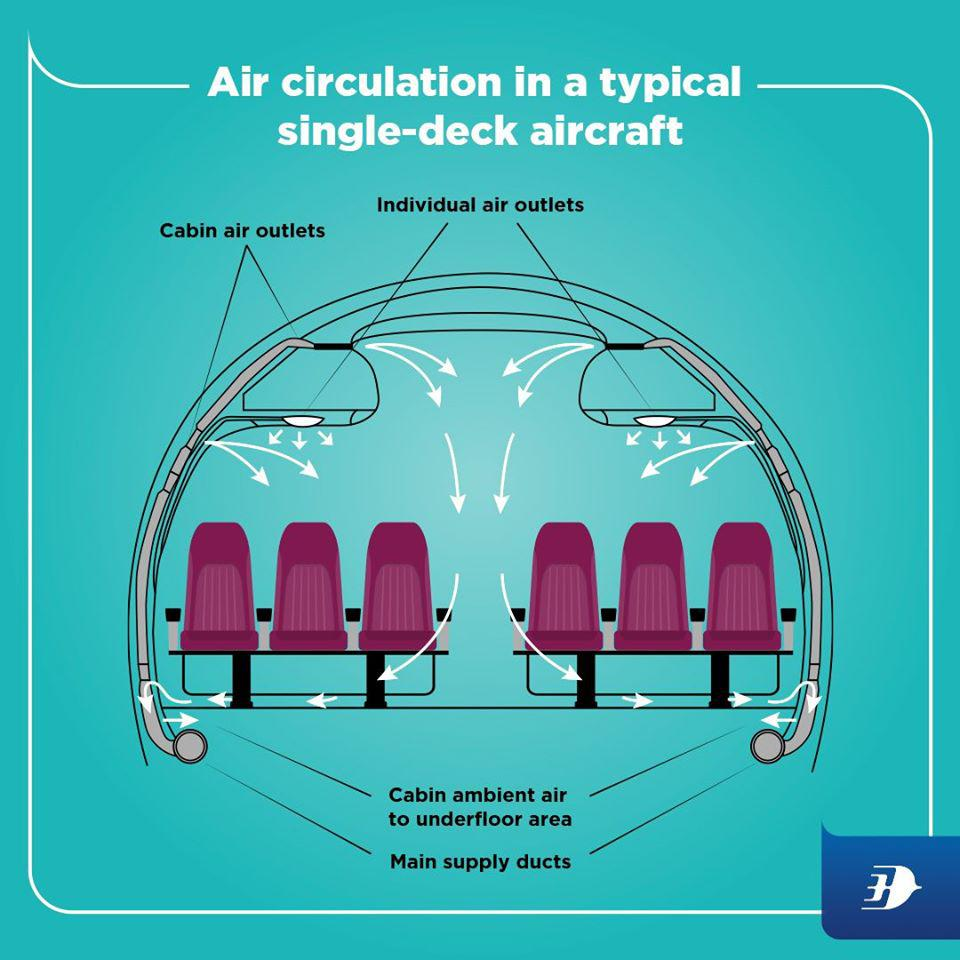 Malaysia Airlines illustrated the typical air circulation on an airplane