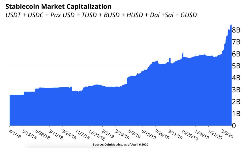 Stablecoin Market Capitalization
