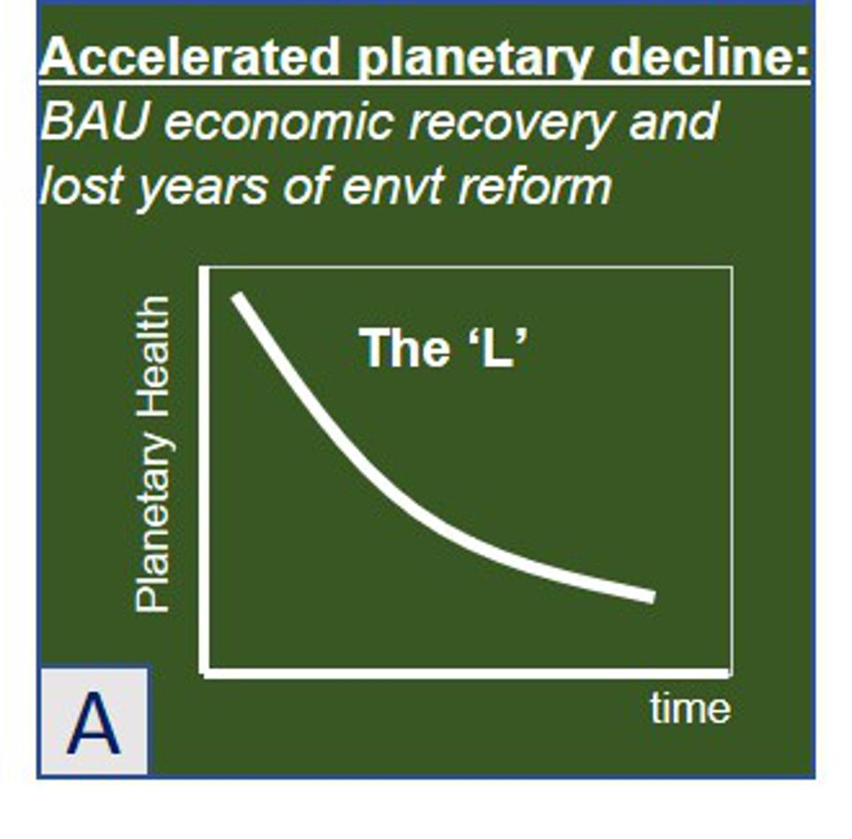 Scenario A: Accelerated Planetary Decline