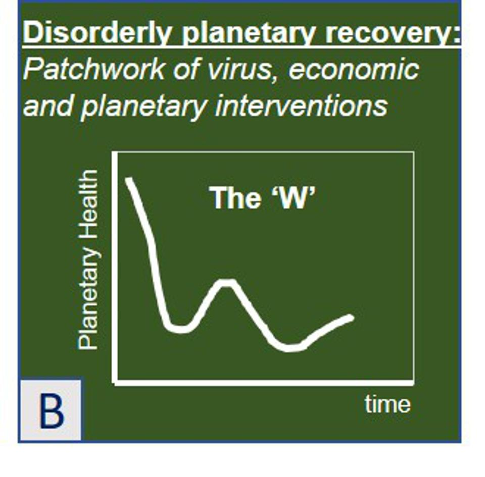 Scenario B: Disorderly Planetary Recovery