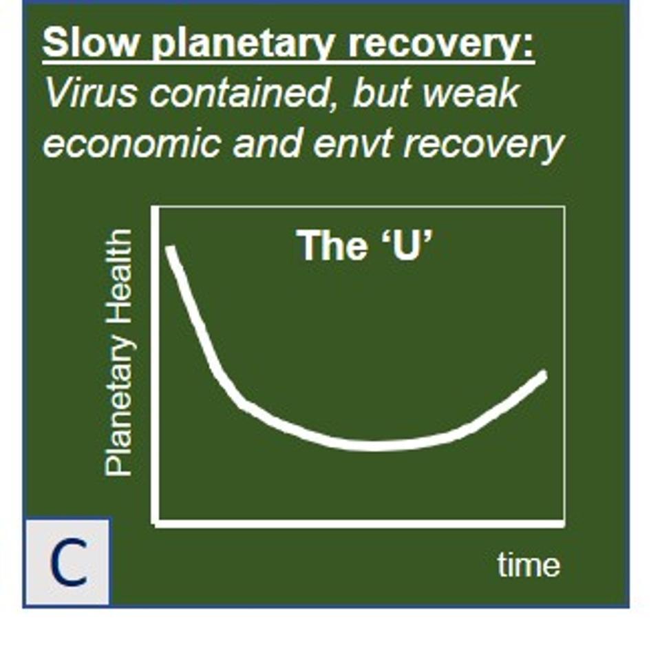 Scenario C: Slow Planetary Recovery