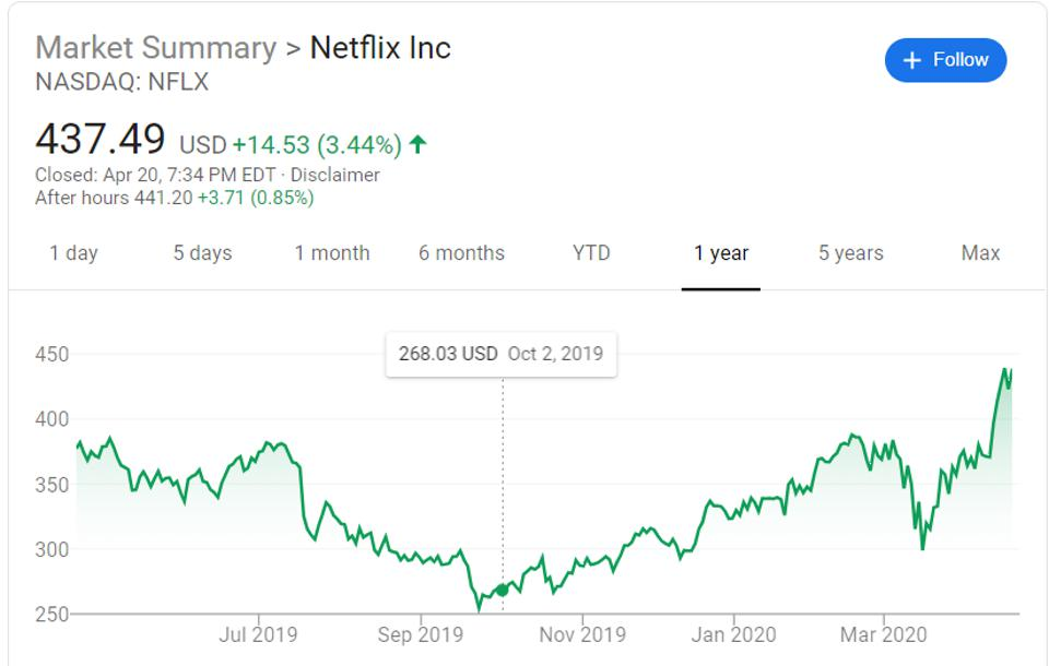 Graph of Netflix stockprice from early March to now is v-shaped