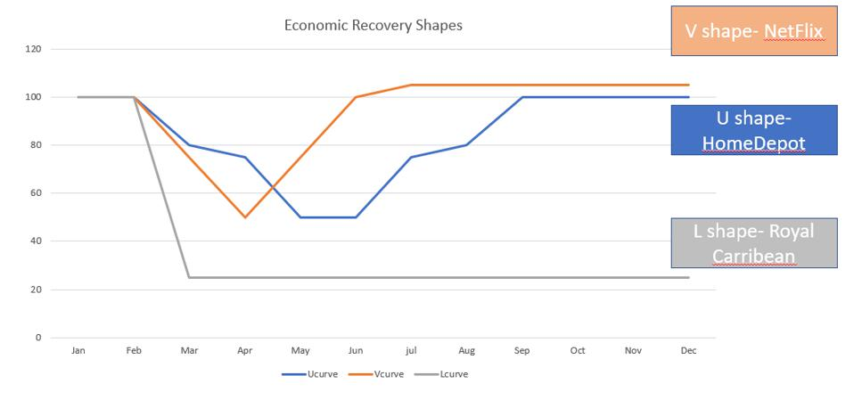 The graph of 3 economic recovery curves, shaped as U, V, and L