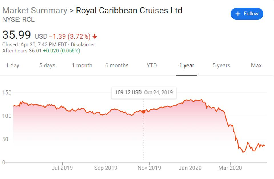 Graph of Royal Caribbean stock price since March is shaped like an L