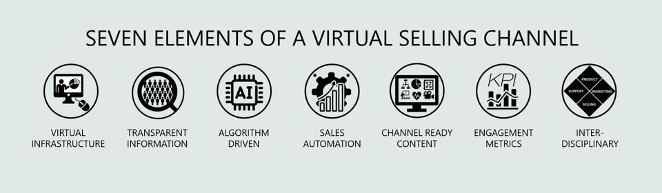 Seven Elements of a High Performing Virtual Selling Channel