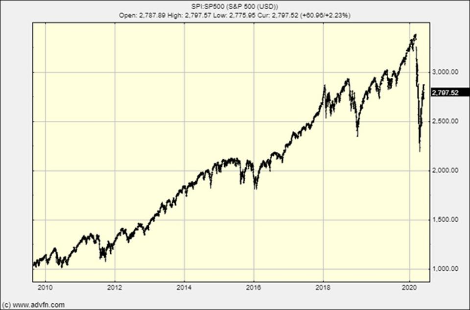 10 Years of the S&P500