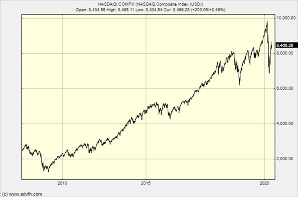 The Nasdaq: nothing to worry about here