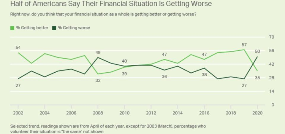 Half of Americans' financial situation is worsening.