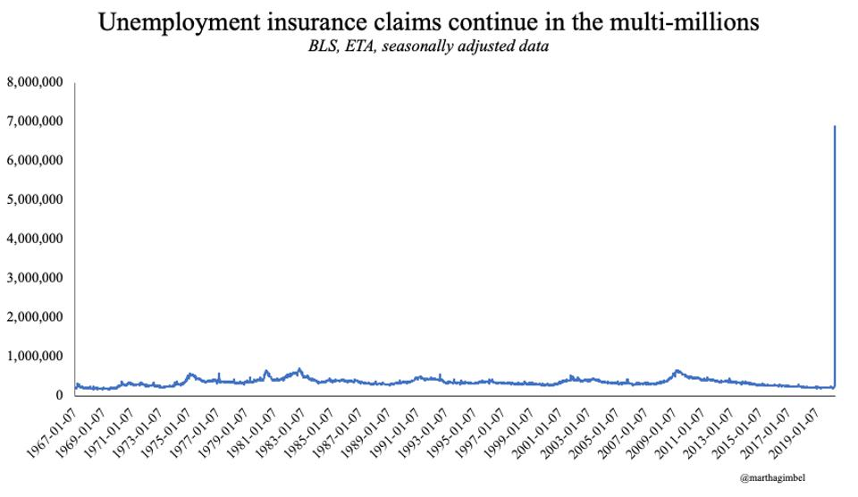 Unemployment insurance claims still in the millions