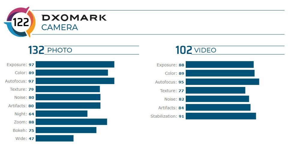 The Galaxy S20 Ultra comes joint sixth in Dxomark's camera tests.