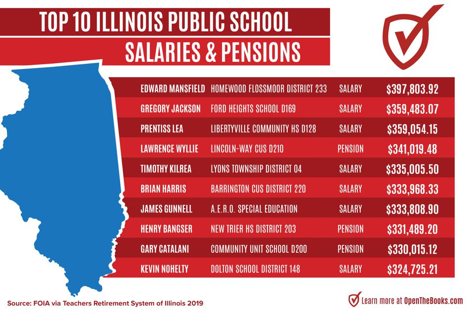 Top Illinois Educator Salaries and Pensions 2019
