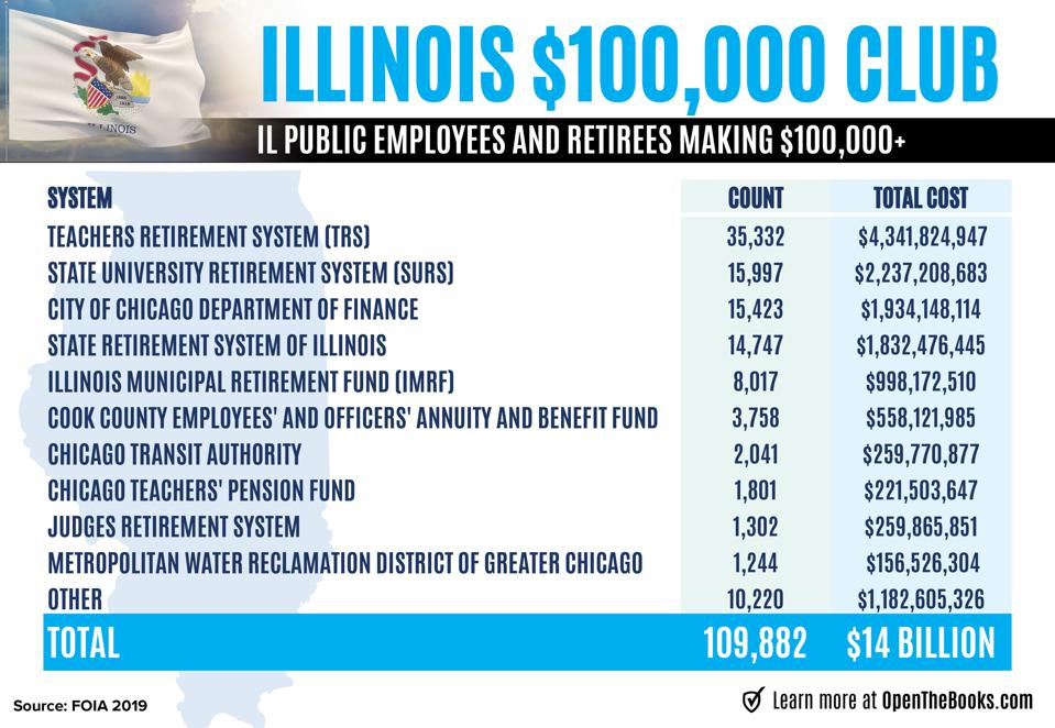 Illinois $100,000 Club costs taxpayers $14 billion per year.