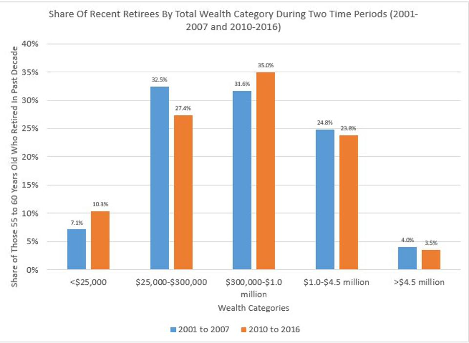 Wealth Inequality Among Recent Retirees Went Up Before The Crisis