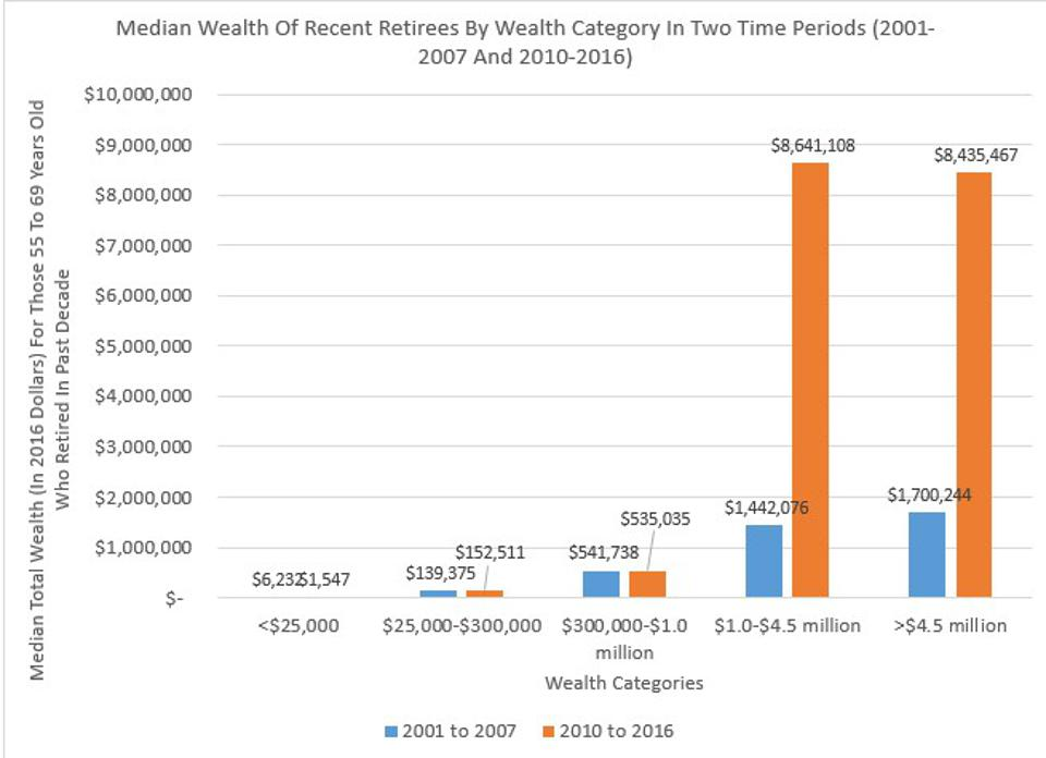 Working Longer Is Not a Way To Build Retirement Wealth.