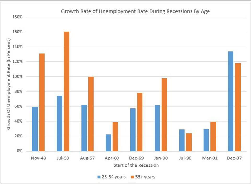 Jobs For Older Workers Disappear Increasingly At Similar Rates As Younger Workers