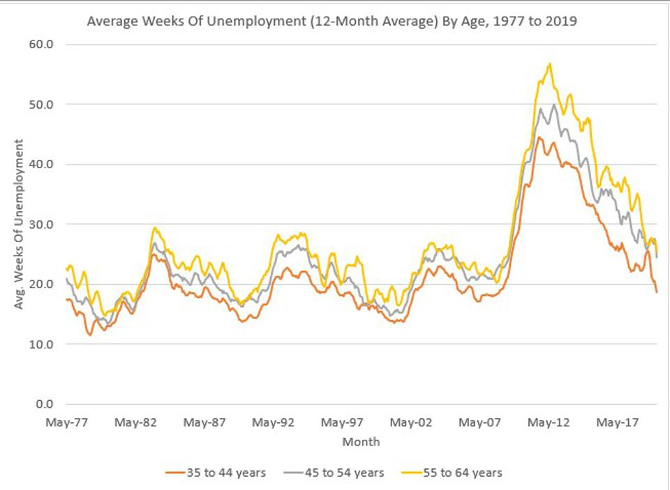 Unemployed Older Workers Have Relatively More Difficulties To Find A New Job