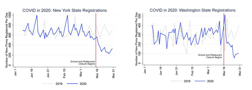 COVID in 2020: Fig. 1 NY State Registrations, Fig. 2 Washington State Registrations