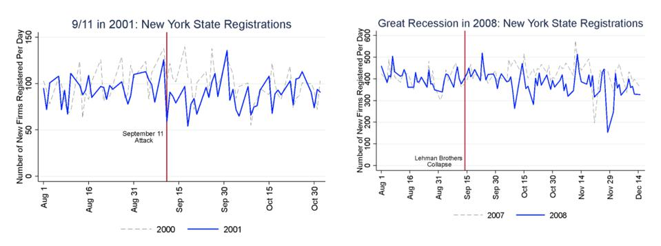 Fig. 1 9/11 in 2001 NY State Registrations Fig. Great Recession in 2008: NY State Registrations (startupcartography.com)