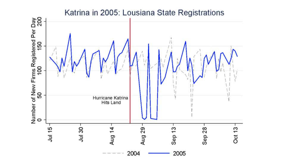 Fig. 5 Katrina in 2005: Louisiana State Registrations