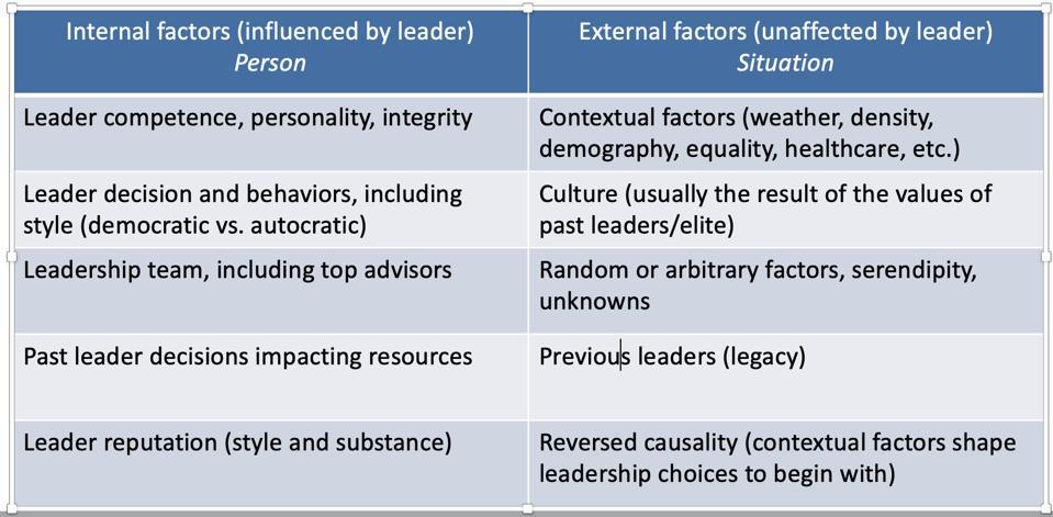 Internal vs external factors