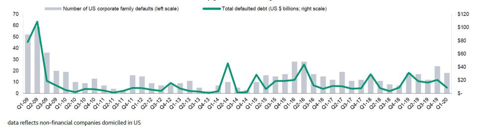 First Quarter 2020 Corporate Family Defaults