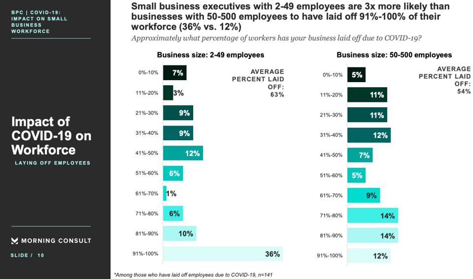 The smallest businesses have been more likely to lay off larger shares of employees.