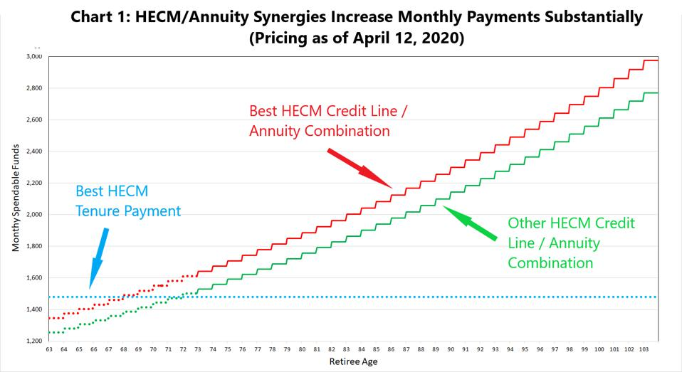 HECM / Annuity synergies increase monthly payments substantially