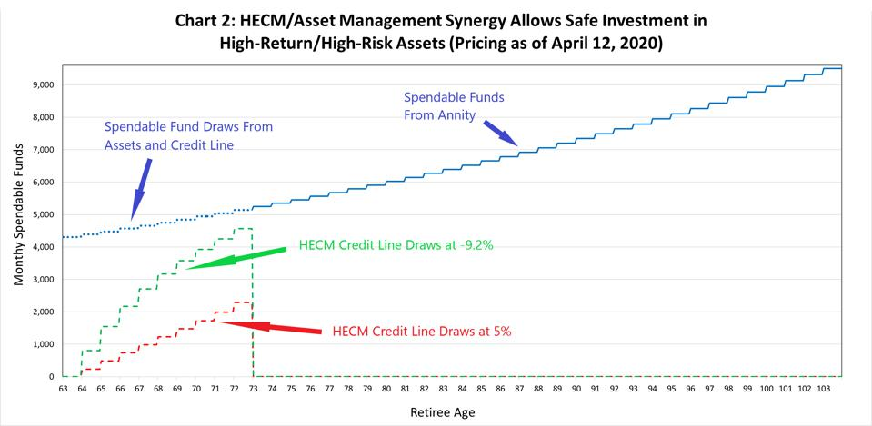 HECM / Asset management synergy allows safe investment in high risk / return assets