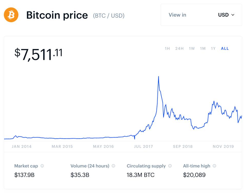 Is 2020 The New 2017? Bitcoin Could Be This Year's Best ...