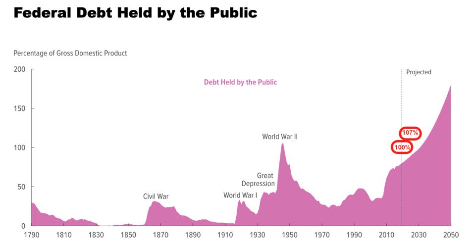 Federal debt as a percentage of GDP: 1790 to 2050