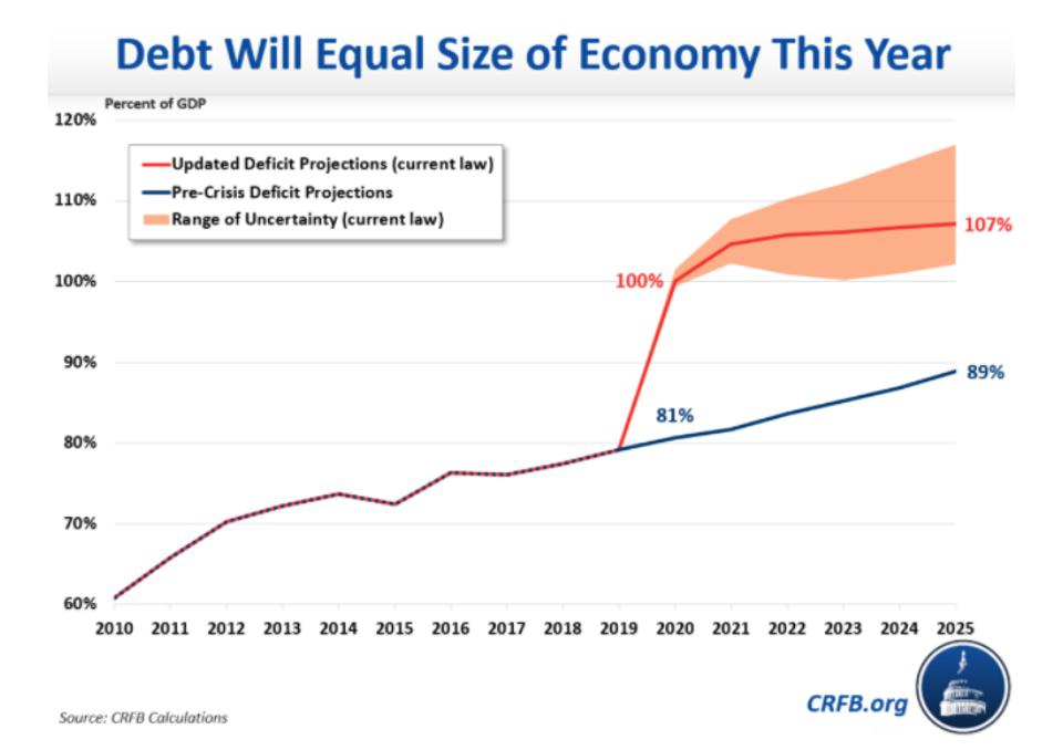 Federal debt as a percentage of GDP: 2010 to 2025
