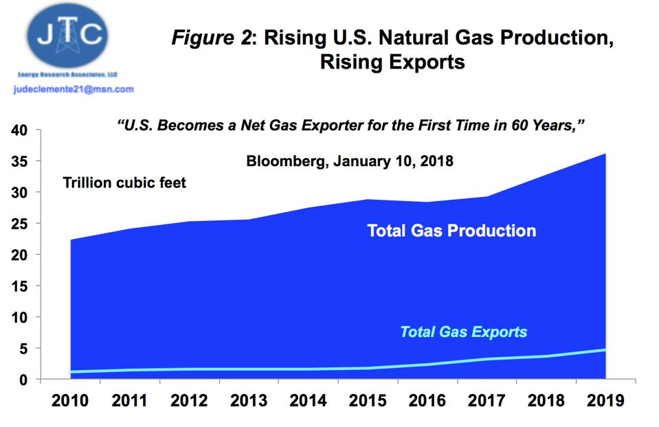 U.S. gas exports since 2010