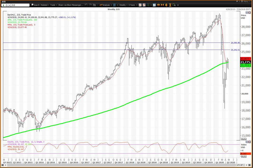 The Weekly Chart Is Neutral