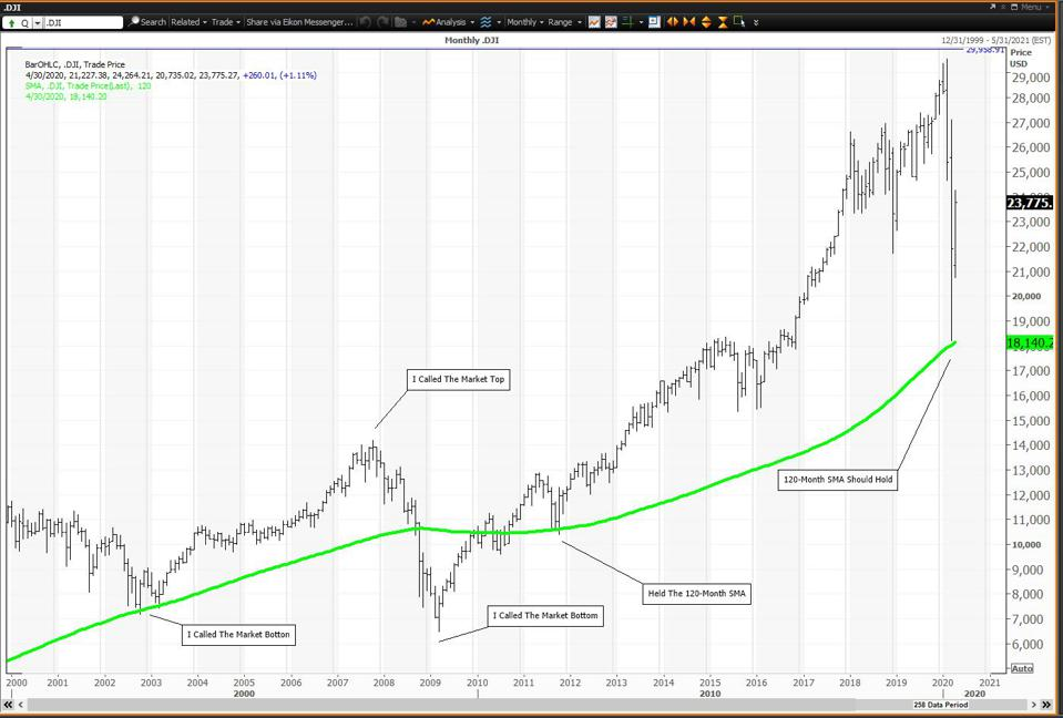 The 120-Month Moving Average Held at the March 23 Low