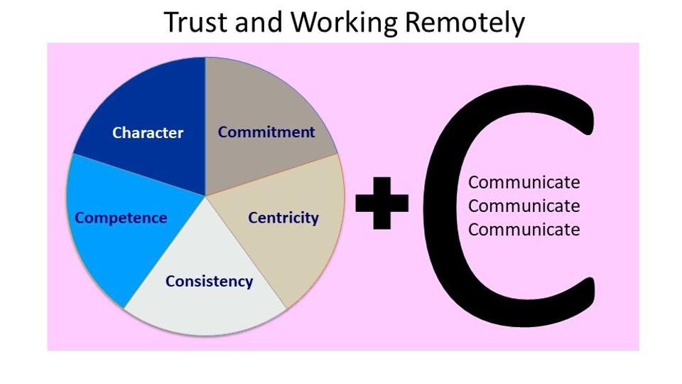 The components of trust in a remote working environment