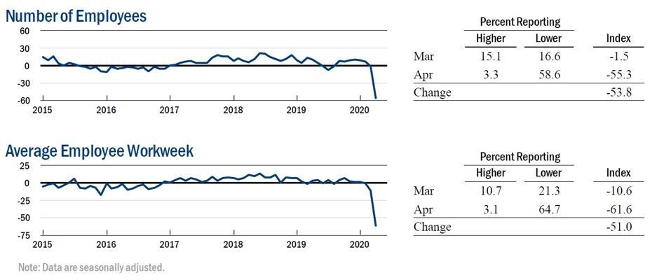 New York Labor Market Is Very Weak