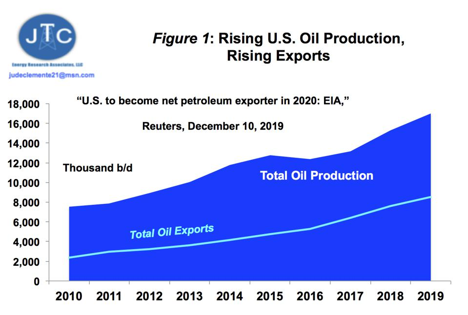 U.S. oil exports since 2010