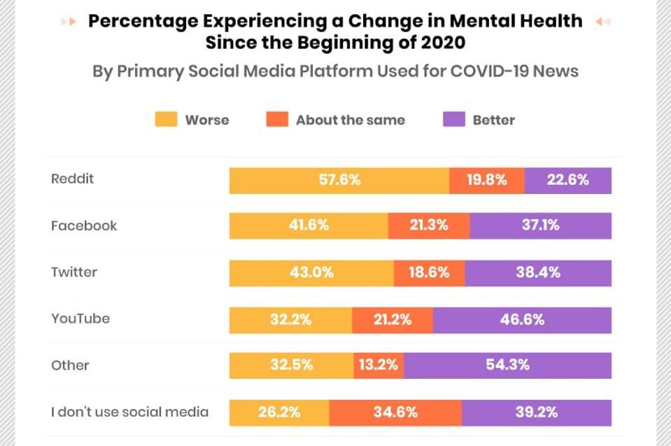 Reddit Facebook Twitter Worst For Mental Health Post Coronavirus