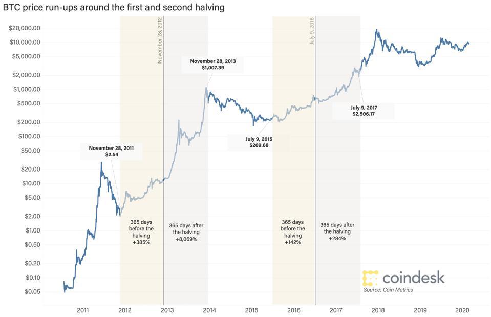 Variazione storica del Bitcoin in prossimità di Halving
