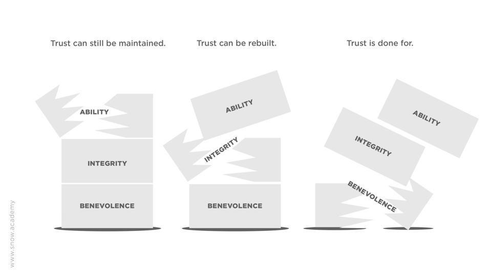 A visualization of the three factors of trust