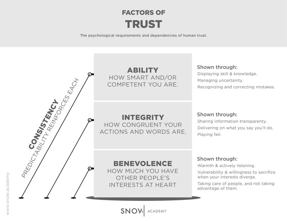 How trust's factors stack