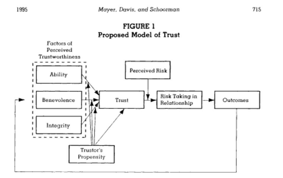 Proposed Model of Trust, 1995