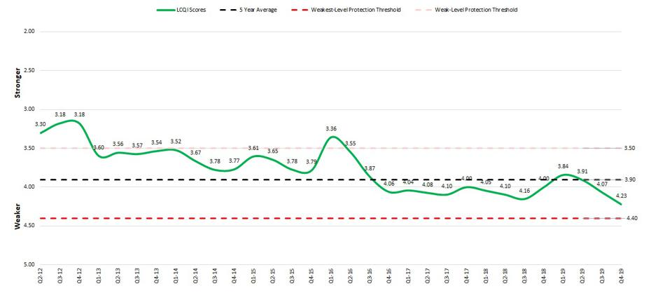 Loan Covenant Quality Indicator: Weakest level on record Loan covenant quality scores, 2012-2019