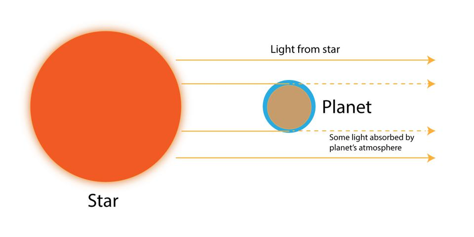 How the atmosphere of an exoplanet blocks starlight.