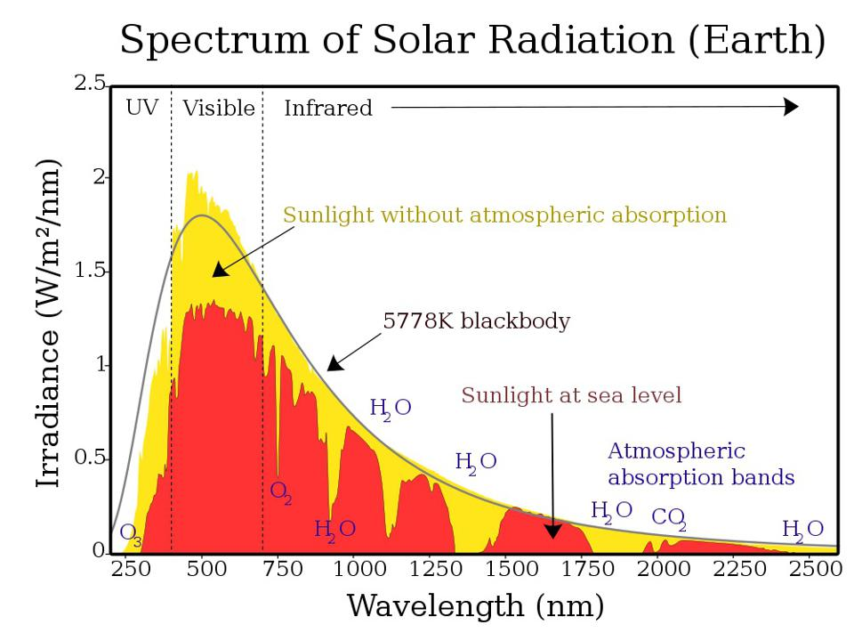 Sunlight absorbed by our atmosphere.