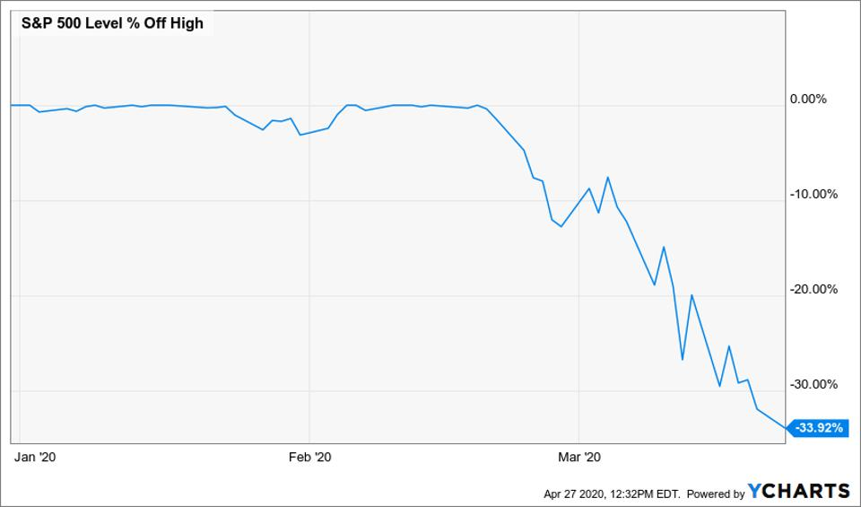 Chart of how far S&P 500 has fallen off its CY2020 highs